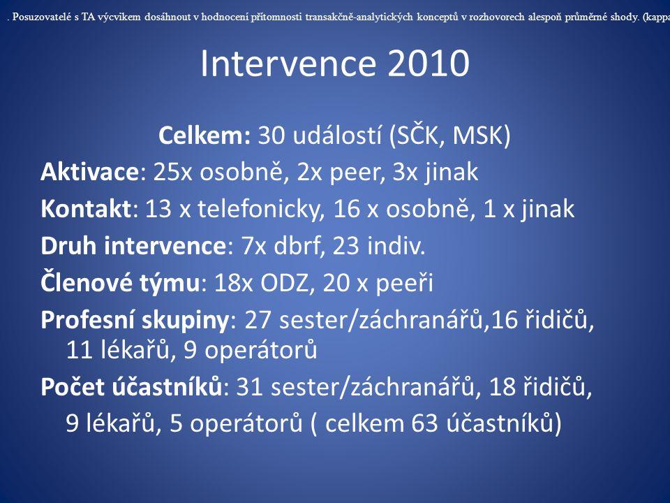 Intervence 2010 Celkem: 30 událostí (SČK, MSK) Aktivace: 25x osobně, 2x peer, 3x jinak Kontakt: 13 x telefonicky, 16 x osobně, 1 x jinak Druh interven
