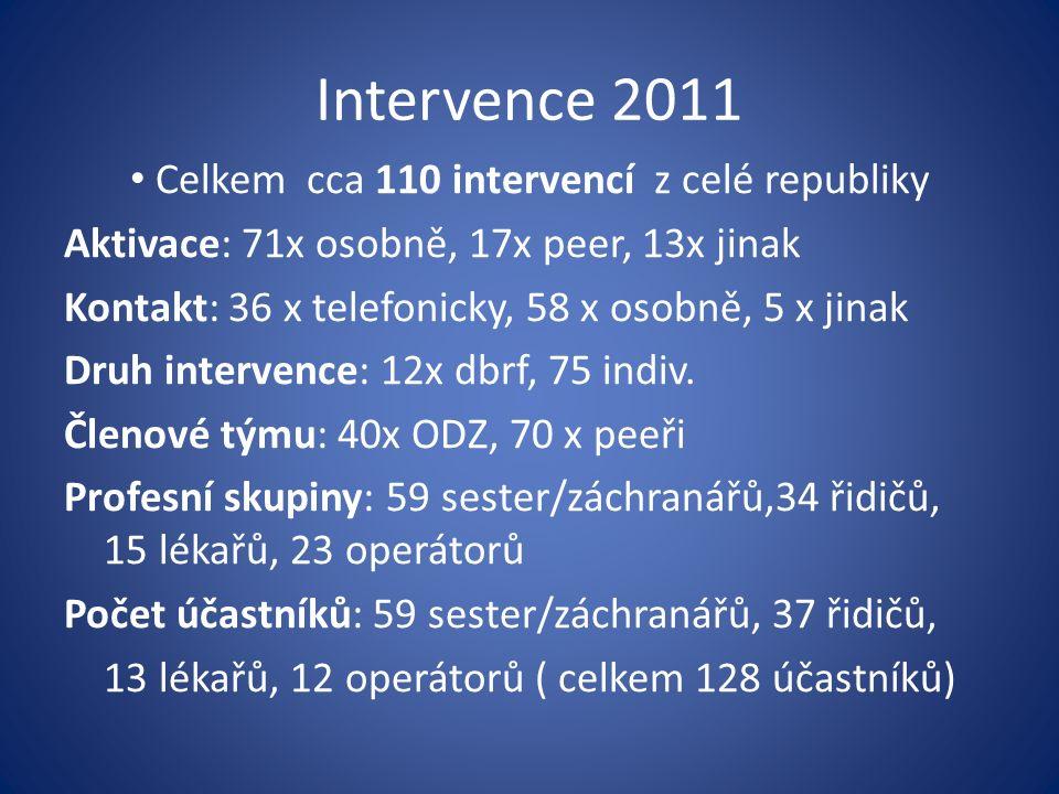 Intervence 2011 Celkem cca 110 intervencí z celé republiky Aktivace: 71x osobně, 17x peer, 13x jinak Kontakt: 36 x telefonicky, 58 x osobně, 5 x jinak