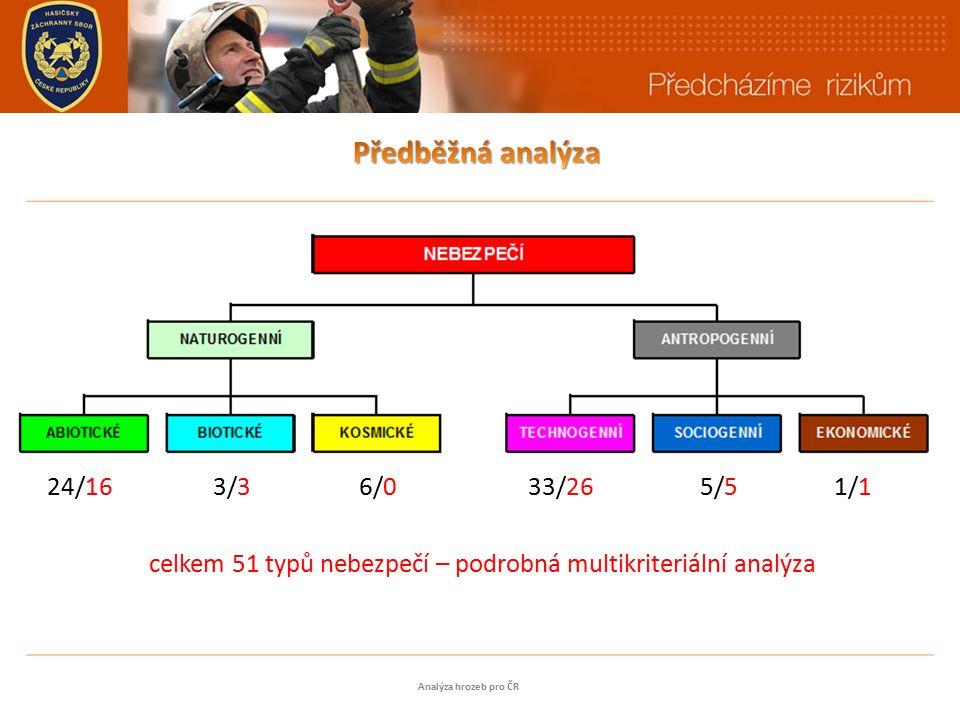 24/16 3/3 6/0 33/26 5/5 1/1 celkem 51 typů nebezpečí – podrobná multikriteriální analýza Analýza hrozeb pro ČR