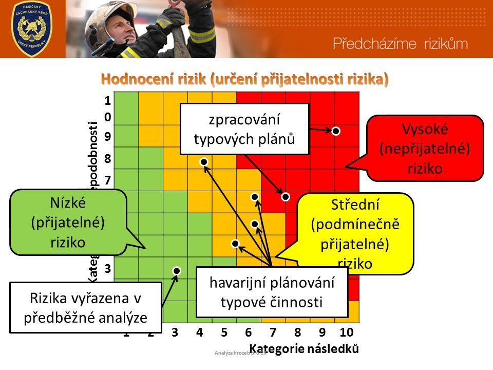 i 1010 Kategorie pravděpodobnost 9 8 7 6 5 4 3 2 1 12345678910 Kategorie následků Analýza hrozeb pro ČR Vysoké (nepřijatelné) riziko Střední (podmínečně přijatelné) riziko Nízké (přijatelné) riziko zpracování typových plánů havarijní plánování typové činnosti Rizika vyřazena v předběžné analýze