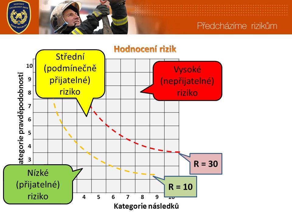 10 Kategorie pravděpodobnosti 9 8 7 6 5 4 3 2 1 12345678910 Kategorie následků R = 10 R = 30 Vysoké (nepřijatelné) riziko Střední (podmínečně přijatelné) riziko Nízké (přijatelné) riziko