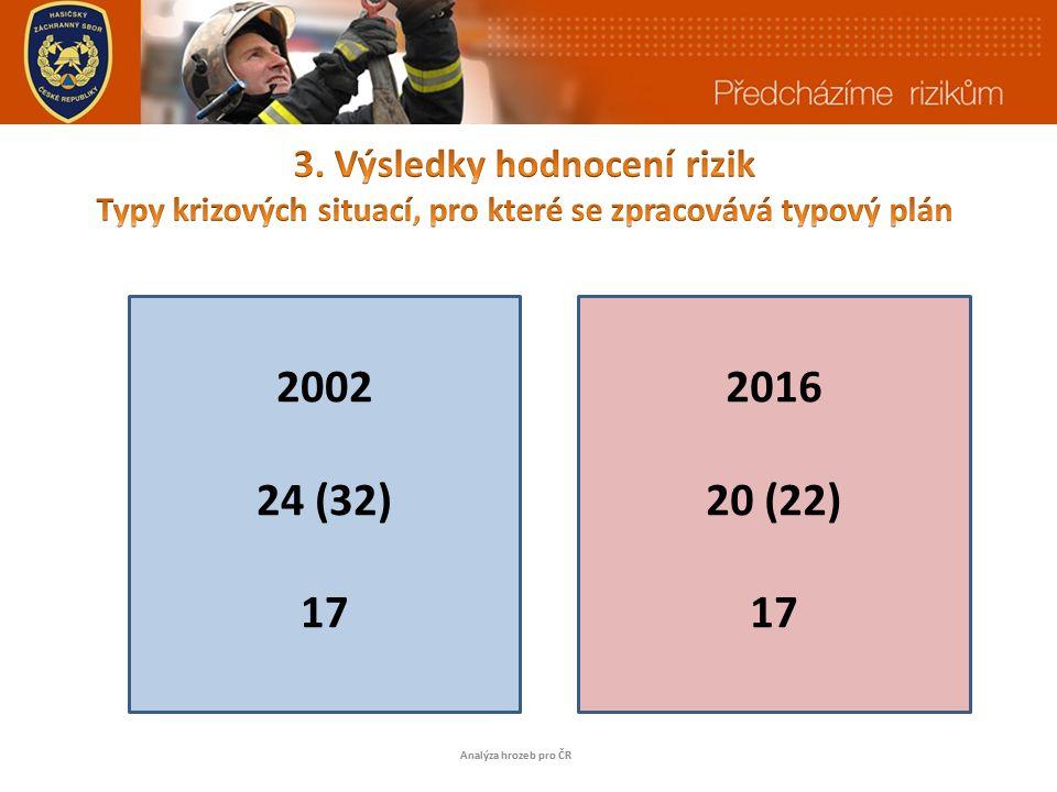 Analýza hrozeb pro ČR 2002 24 (32) 17 2016 20 (22) 17