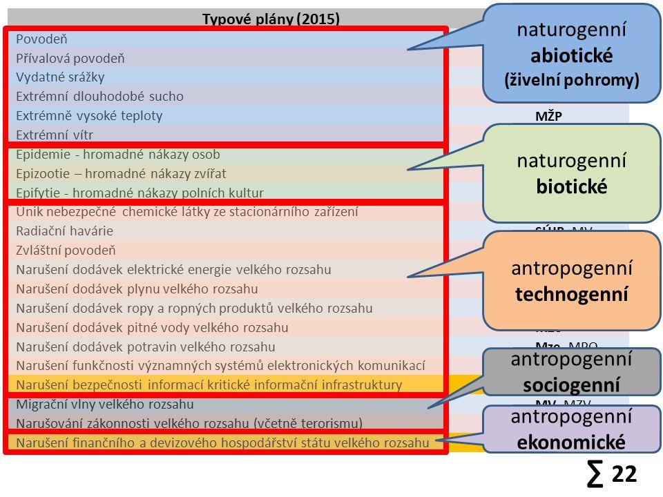 Typové plány (2015)Gesce Povodeň MŽP, MV, MZe Přívalová povodeň MŽP, MV, MZe Vydatné srážky MŽP, MV Extrémní dlouhodobé sucho MŽP, MZe, MV Extrémně vysoké teploty MŽP Extrémní vítr MŽP, MV Epidemie - hromadné nákazy osob MZd Epizootie – hromadné nákazy zvířat MZe Epifytie - hromadné nákazy polních kultur MZe Únik nebezpečné chemické látky ze stacionárního zařízení MŽP, MV, SÚJB Radiační havárie SÚJB, MV Zvláštní povodeň Mze, MV, MŽP Narušení dodávek elektrické energie velkého rozsahu MPO, MV Narušení dodávek plynu velkého rozsahu MPO, MV Narušení dodávek ropy a ropných produktů velkého rozsahu SSHR, MPO Narušení dodávek pitné vody velkého rozsahu MZe Narušení dodávek potravin velkého rozsahu Mze, MPO Narušení funkčnosti významných systémů elektronických komunikací ČTÚ, MPO Narušení bezpečnosti informací kritické informační infrastruktury NBÚ, MV Migrační vlny velkého rozsahu MV, MZV Narušování zákonnosti velkého rozsahu (včetně terorismu) MV Narušení finančního a devizového hospodářství státu velkého rozsahu MF, ČNB ∑ 22 naturogenní abiotické (živelní pohromy) naturogenní biotické antropogenní technogenní antropogenní sociogenní antropogenní ekonomické