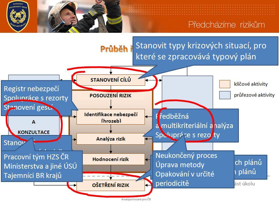 24 3 6 33 5 1 celkem 72 typů nebezpečí Analýza hrozeb pro ČR