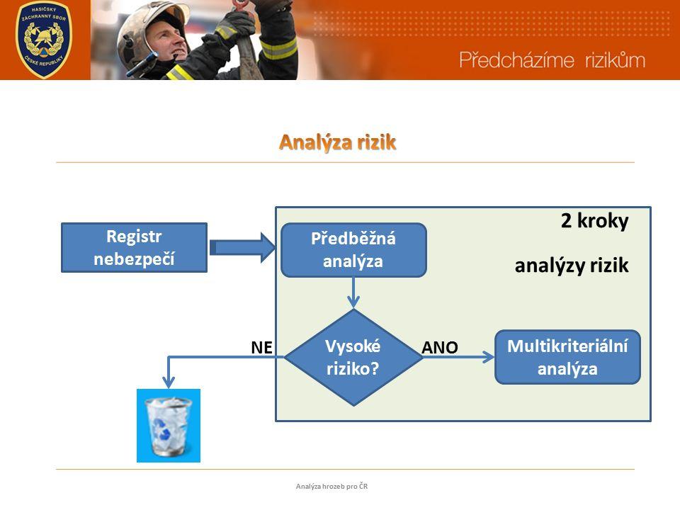 2 kroky analýzy rizik Analýza hrozeb pro ČR Registr nebezpečí Předběžná analýza Vysoké riziko.