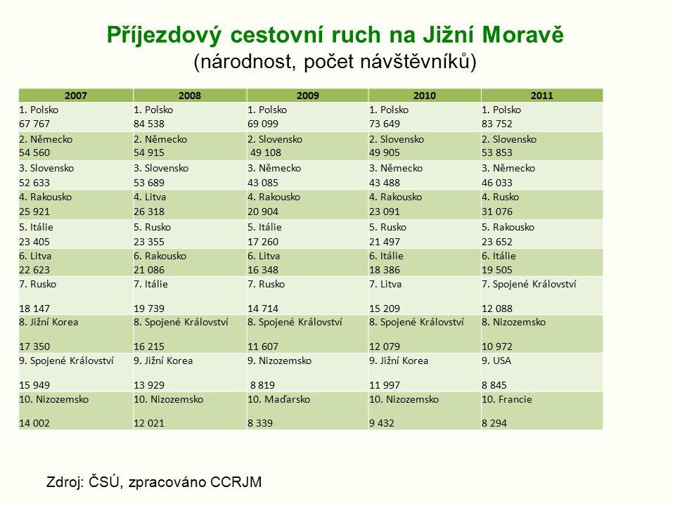Příjezdový cestovní ruch na Jižní Moravě (národnost, počet návštěvníků) Zdroj: ČSÚ, zpracováno CCRJM 20072008200920102011 1.