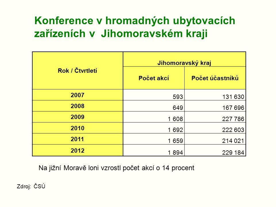 Konference v hromadných ubytovacích zařízeních v Jihomoravském kraji Zdroj: ČSÚ Rok / Čtvrtletí Jihomoravský kraj Počet akcíPočet účastníků 2007 593131 630 2008 649167 696 2009 1 608227 786 2010 1 692222 603 2011 1 659214 021 2012 1 894229 184 Na jižní Moravě loni vzrostl počet akcí o 14 procent