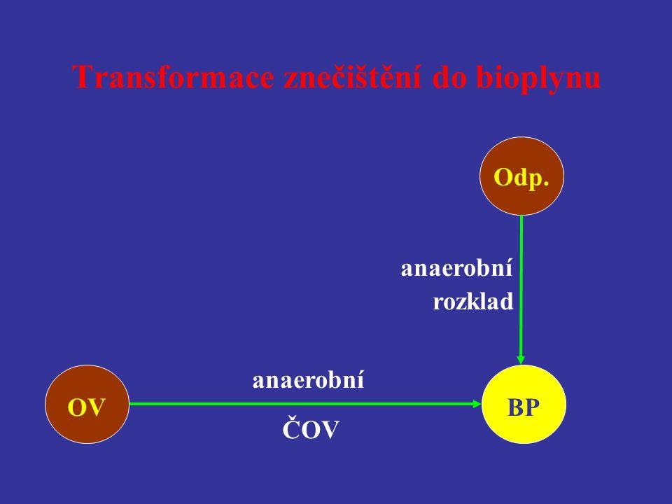 Transformace znečištění do bioplynu anaerobní rozklad OV ČOV BP anaerobní Odp.