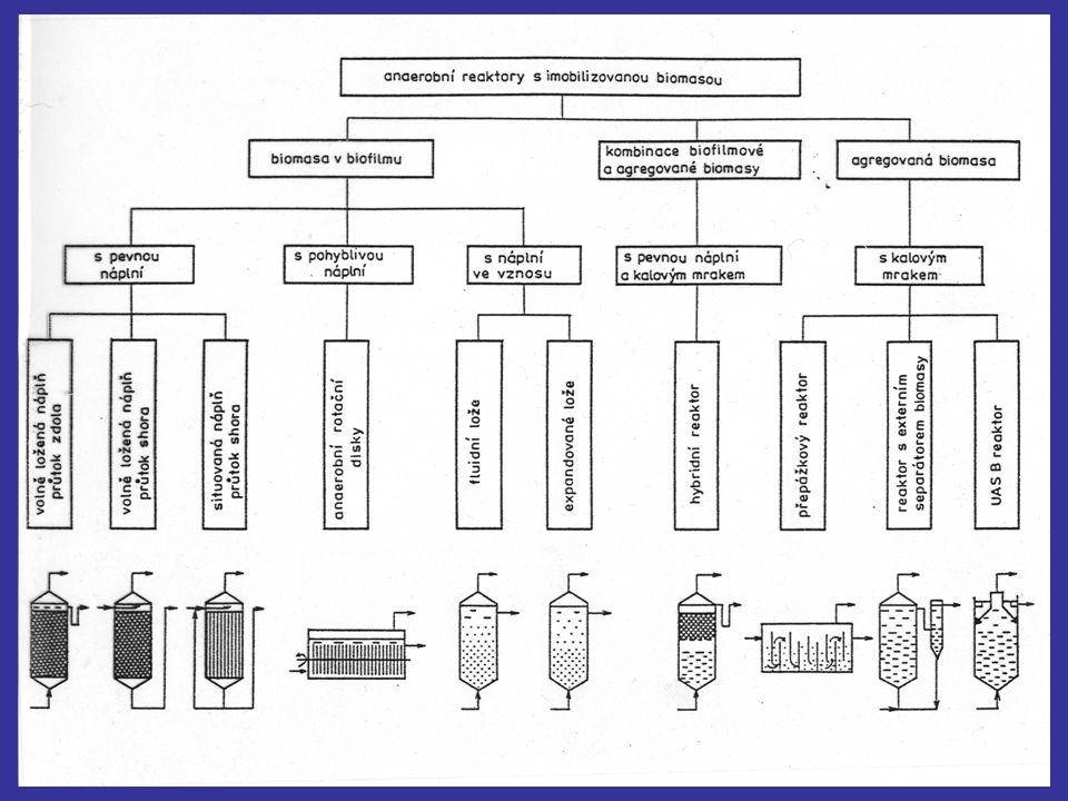 Anaerobní reaktory