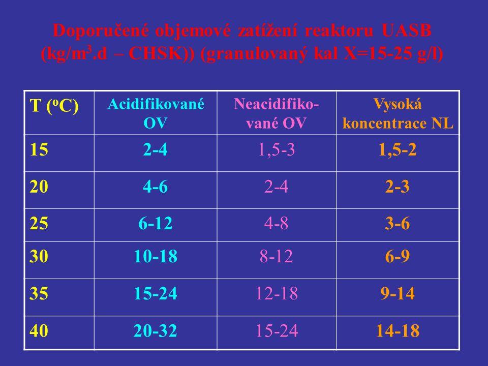 Doporučené objemové zatížení reaktoru UASB (kg/m 3.d – CHSK)) (granulovaný kal X=15-25 g/l) T ( o C) Acidifikované OV Neacidifiko- vané OV Vysoká koncentrace NL 152-41,5-31,5-2 204-62-42-3 256-124-83-6 3010-188-126-9 3515-2412-189-14 4020-3215-2414-18