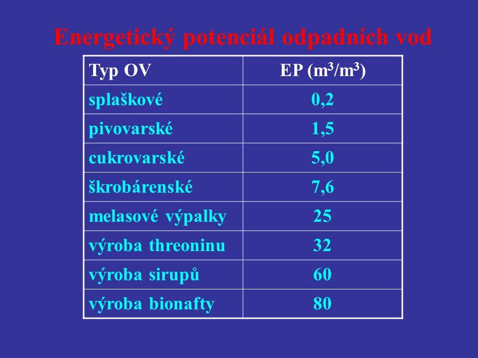 Energetický potenciál odpadních vod Typ OVEP (m 3 /m 3 ) splaškové0,2 pivovarské1,5 cukrovarské5,0 škrobárenské7,6 melasové výpalky25 výroba threoninu32 výroba sirupů60 výroba bionafty80