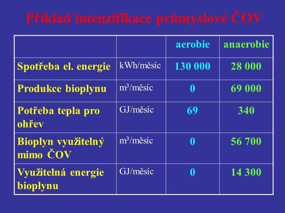 Příklad intenzifikace průmyslové ČOV aerobieanaerobie Spotřeba el.