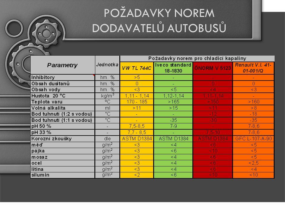 KOROZNÍ ZKOUŠKY CHLADICÍCH KAPALIN Kromě stanovování kvalitativních parametrů kapalin (pH, volná alkalita), je velmi důležitou zkouškou jejich kvality test korozních účinků dle normy ASTM D1384.