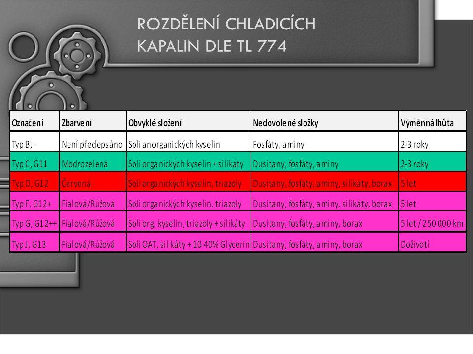 ROZDĚLENÍ CHLADICÍCH KAPALIN DLE TL 774