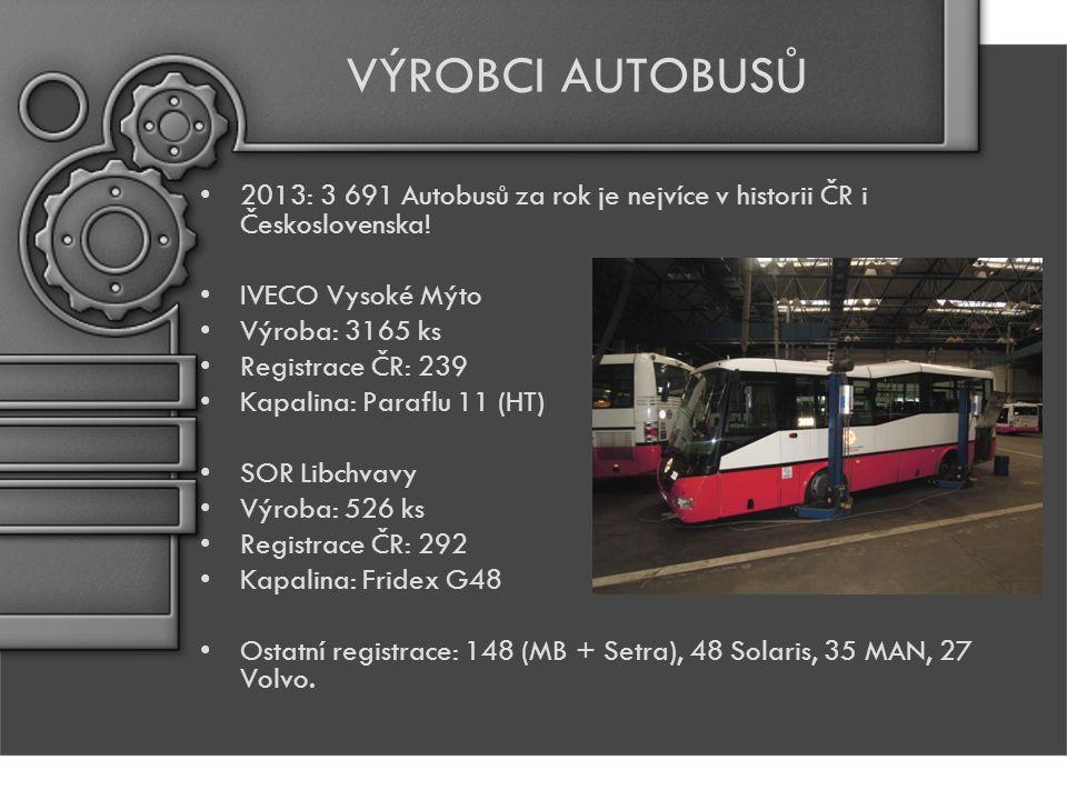 UŽIVATELÉ AUTOBUSŮ DOPRAVNÍ PODNIKY DP HMP – 1 200 autobusů Brno, Ostrava – 300 každý Liberec – 139 ks Plzeň – 113 vozidel Průměrné stáří autobusů: 8,7 roku Nejméně – 3,9 Jihlava (32 autobusů) Nejvíce – 11,3 Č.
