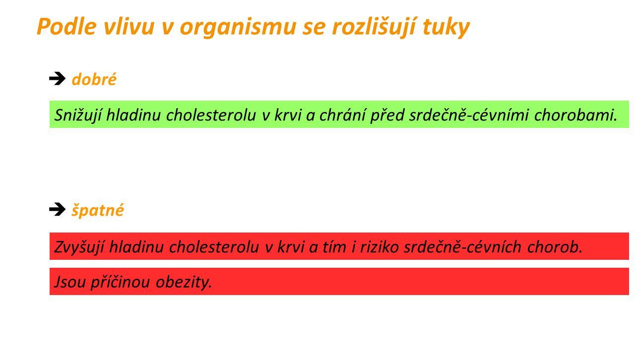 Podle vlivu v organismu se rozlišují tuky  dobré  špatné Snižují hladinu cholesterolu v krvi a chrání před srdečně-cévními chorobami.