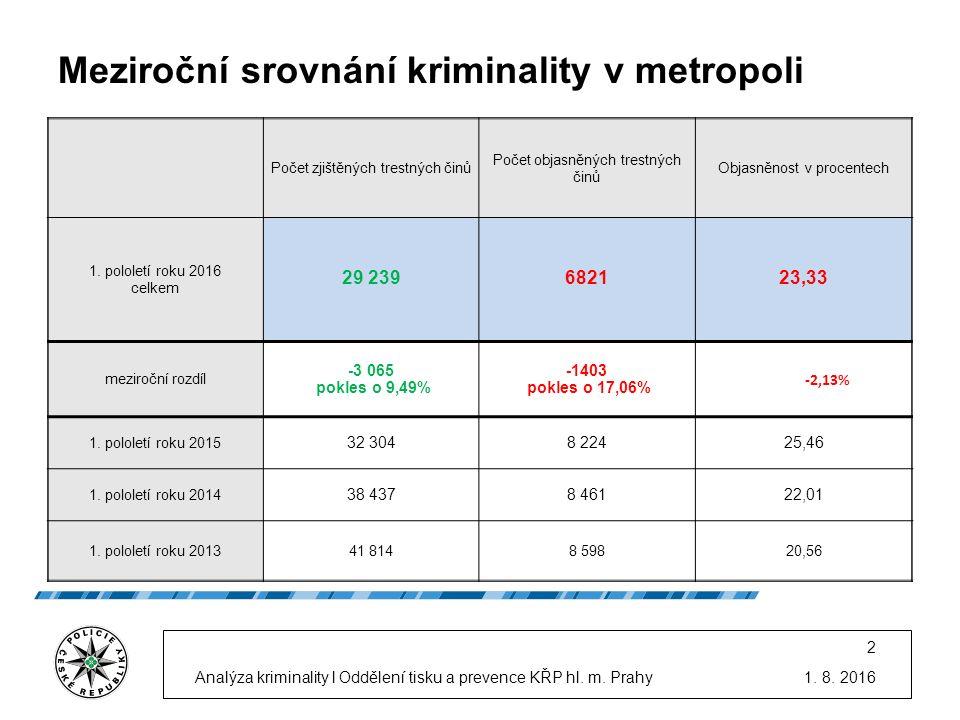 1. 8. 2016Analýza kriminality l Oddělení tisku a prevence KŘP hl.