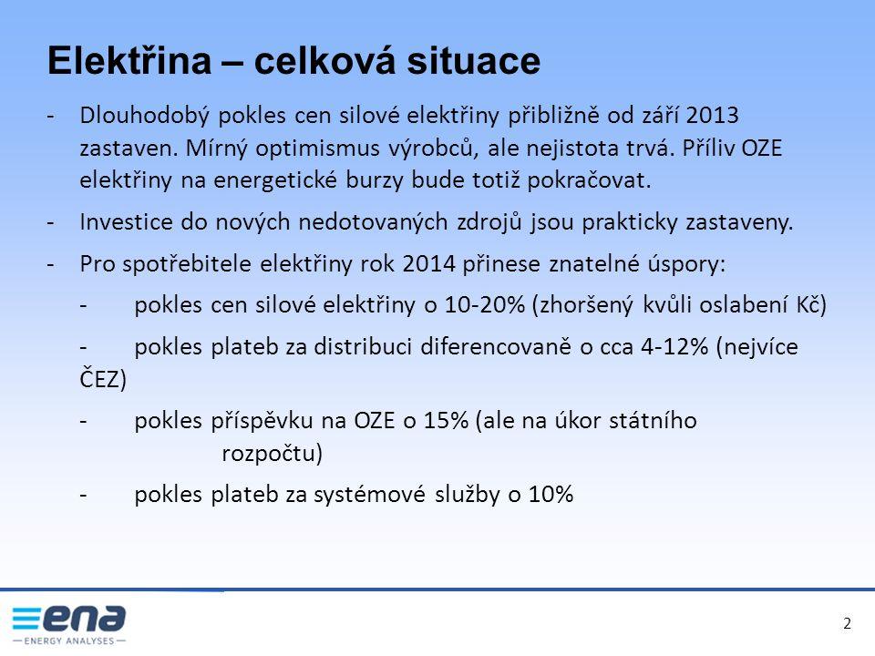 2 Elektřina – celková situace -Dlouhodobý pokles cen silové elektřiny přibližně od září 2013 zastaven.