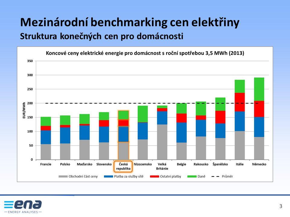 4 4 Mezinárodní benchmarking cen elektřiny Síťové platby pro velkoodběr (distribuce + přenos + SyS)