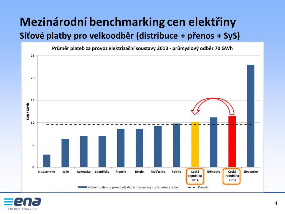 5 5 Mezinárodní benchmarking cen zemního plynu Struktura konečných cen pro domácnosti