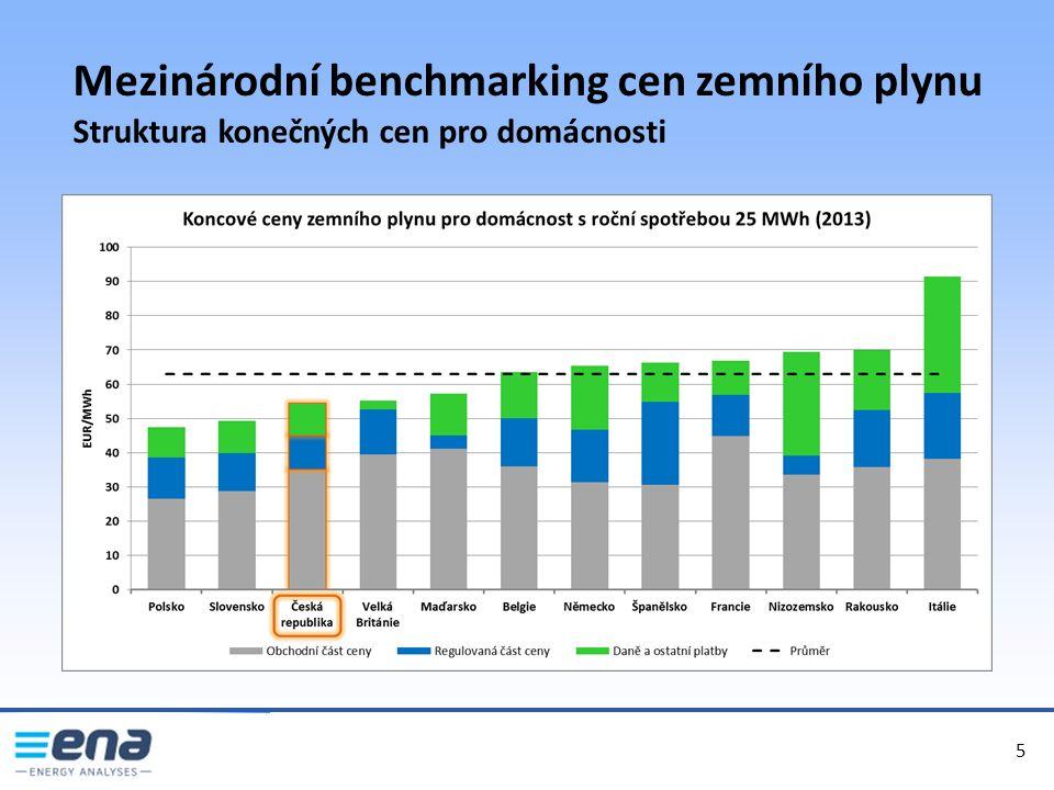6 6 Mezinárodní benchmarking cen zemního plynu Regulované platby pro velkoodběr 6