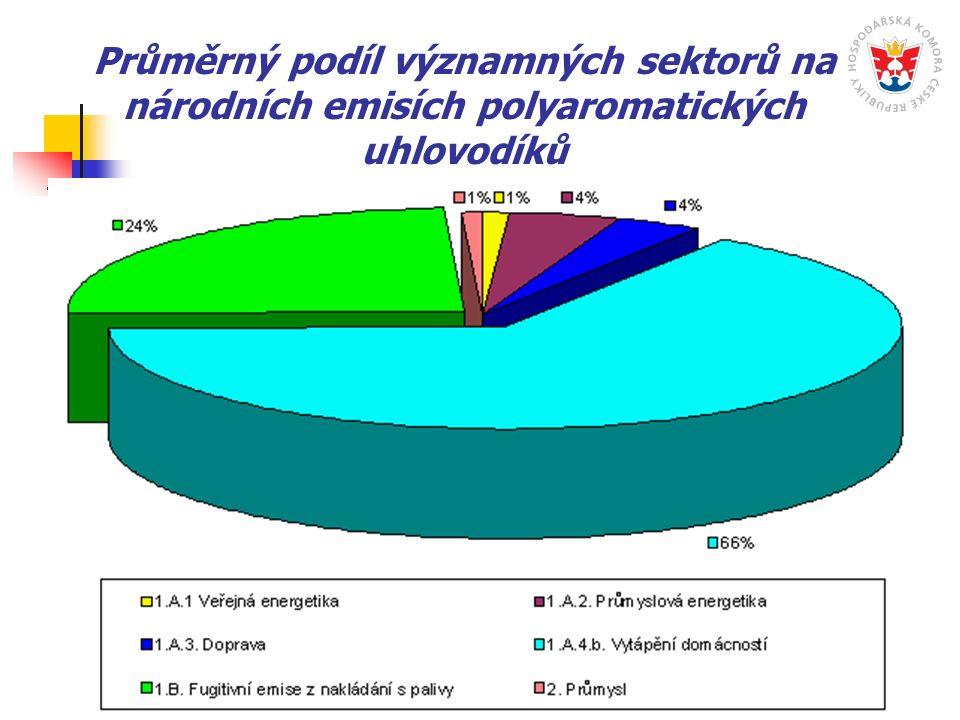 Průměrný podíl významných sektorů na národních emisích polyaromatických uhlovodíků