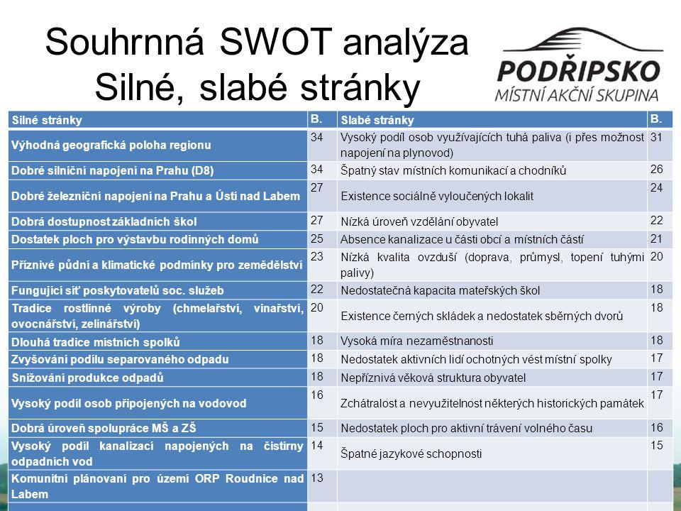 Souhrnná SWOT analýza Silné, slabé stránky Silné stránky B. Slabé stránky B. Výhodná geografická poloha regionu 34 Vysoký podíl osob využívajících tuh