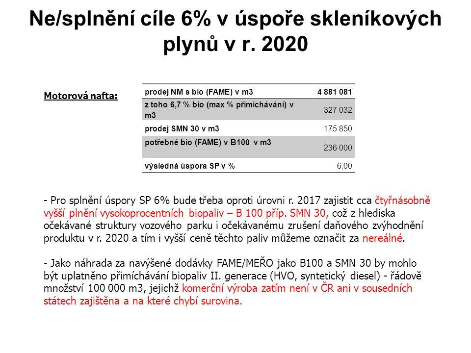 Ne/splnění cíle 6% v úspoře skleníkových plynů v r.
