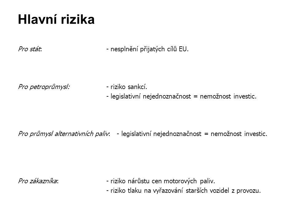 Hlavní rizika Pro stát: - nesplnění přijatých cílů EU. Pro petroprůmysl: - riziko sankcí. - legislativní nejednoznačnost = nemožnost investic. Pro prů