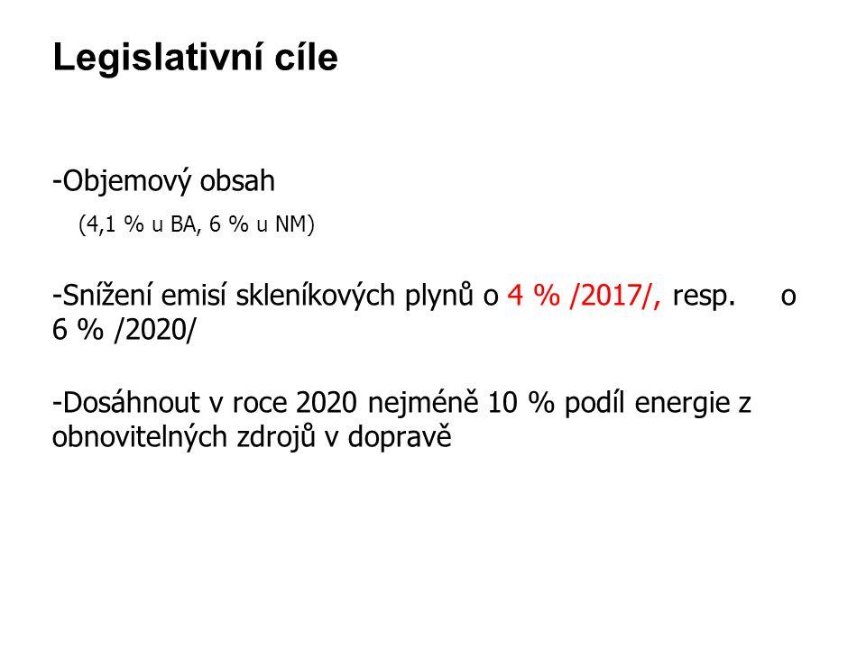 Legislativní cíle -Objemový obsah (4,1 % u BA, 6 % u NM) -Snížení emisí skleníkových plynů o 4 % /2017/, resp. o 6 % /2020/ -Dosáhnout v roce 2020 nej