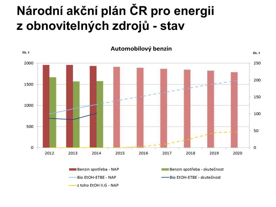 Národní akční plán ČR pro energii z obnovitelných zdrojů - stav