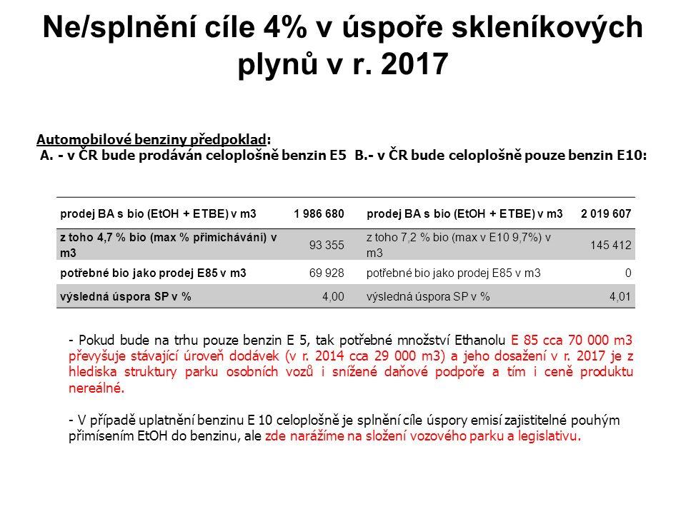 Ne/splnění cíle 4% v úspoře skleníkových plynů v r. 2017 prodej BA s bio (EtOH + ETBE) v m31 986 680prodej BA s bio (EtOH + ETBE) v m32 019 607 z toho