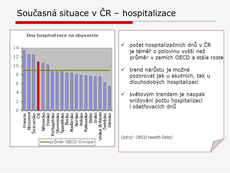 Současná situace v ČR – hospitalizace počet hospitalizačních dnů v ČR je téměř o polovinu vyšší než průměr v zemích OECD a stále roste trend nárůstu j