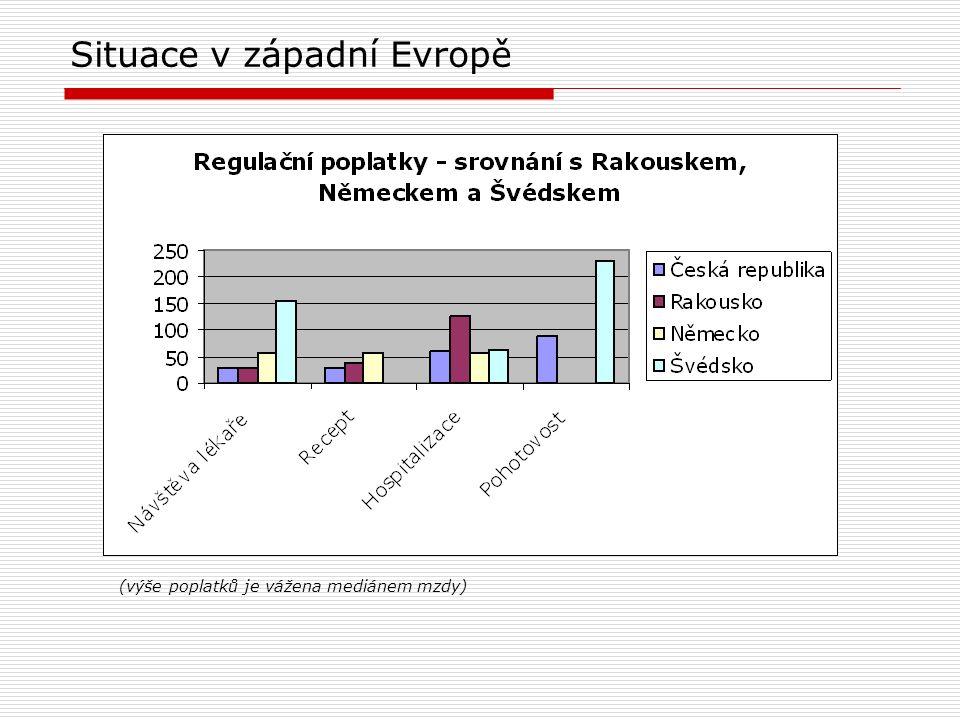 Situace v západní Evropě (výše poplatků je vážena mediánem mzdy)