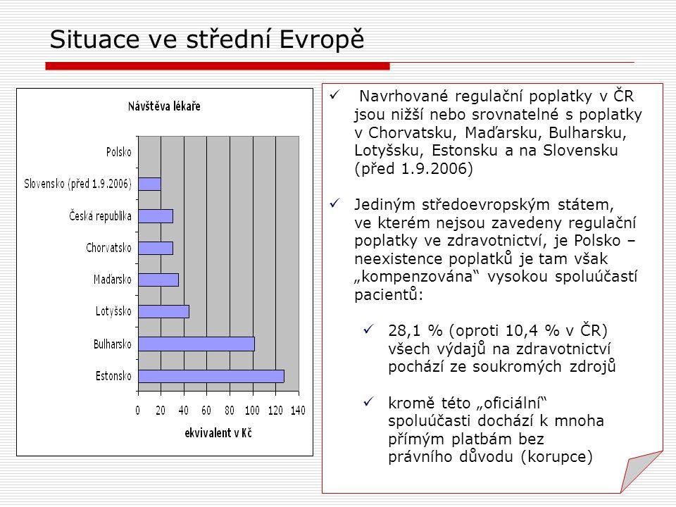 Navrhované regulační poplatky v ČR jsou nižší nebo srovnatelné s poplatky v Chorvatsku, Maďarsku, Bulharsku, Lotyšsku, Estonsku a na Slovensku (před 1