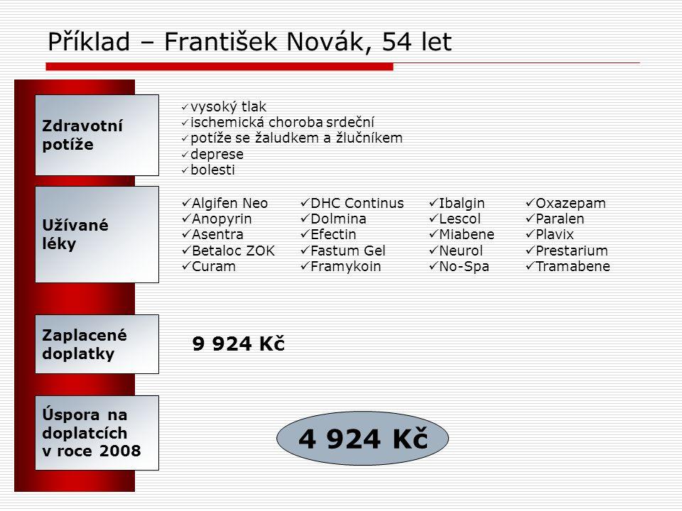 Příklad – František Novák, 54 let Zdravotní potíže vysoký tlak ischemická choroba srdeční potíže se žaludkem a žlučníkem deprese bolesti Úspora na dop