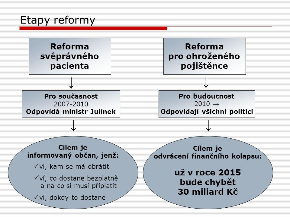 Etapy reformy Pro současnost 2007-2010 Odpovídá ministr Julínek Cílem je informovaný občan, jenž: Pro budoucnost 2010 → Odpovídají všichni politici Re
