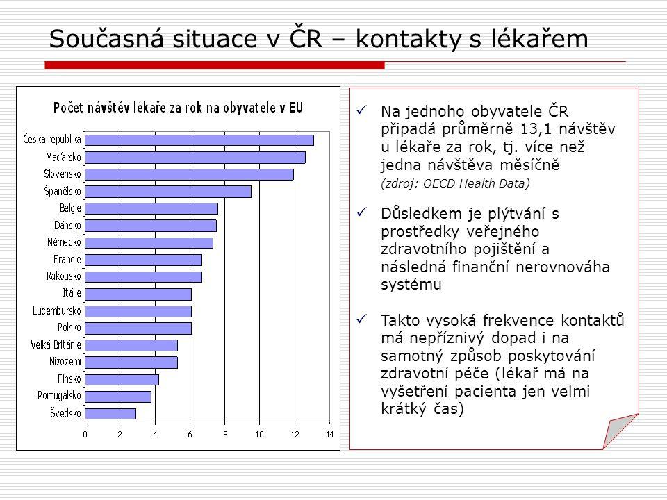 Současná situace v ČR – kontakty s lékařem Na jednoho obyvatele ČR připadá průměrně 13,1 návštěv u lékaře za rok, tj. více než jedna návštěva měsíčně