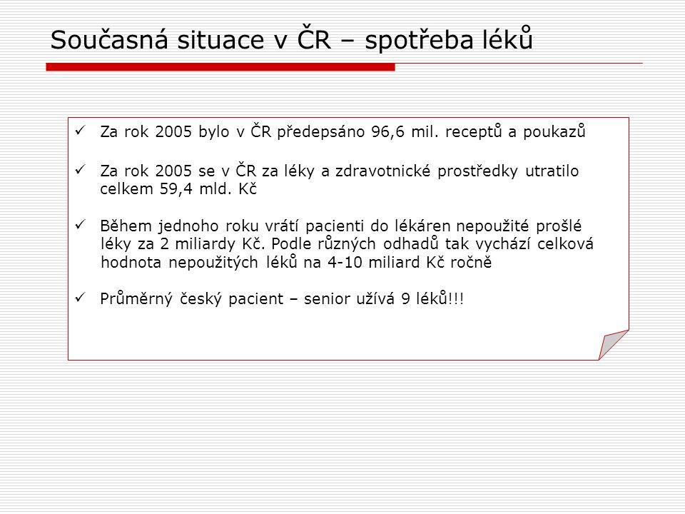 Za rok 2005 bylo v ČR předepsáno 96,6 mil. receptů a poukazů Za rok 2005 se v ČR za léky a zdravotnické prostředky utratilo celkem 59,4 mld. Kč Během