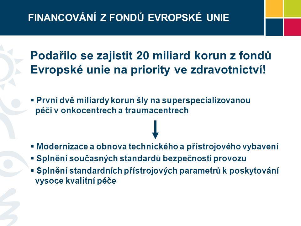 FINANCOVÁNÍ Z FONDŮ EVROPSKÉ UNIE Podařilo se zajistit 20 miliard korun z fondů Evropské unie na priority ve zdravotnictví.