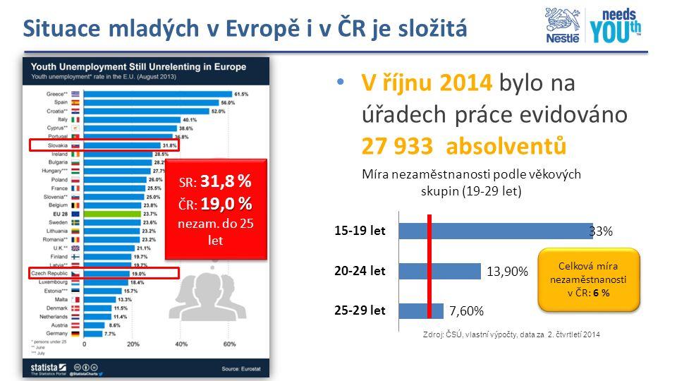 Situace mladých v Evropě i v ČR je složitá SR: 31,8 % 19,0 % ČR: 19,0 % nezam. do 25 let SR: 31,8 % 19,0 % ČR: 19,0 % nezam. do 25 let V říjnu 2014 by