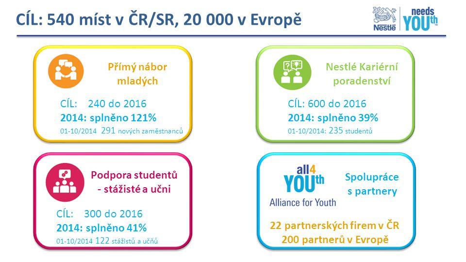 CÍL: 540 míst v ČR/SR, 20 000 v Evropě Přímý nábor mladých CÍL: 240 do 2016 2014: splněno 121% 01-10/2014 291 nových zaměstnanců Nestlé Kariérní poradenství CÍL: 600 do 2016 2014: splněno 39% 01-10/2014: 235 studentů Podpora studentů - stážisté a učni CÍL: 300 do 2016 2014: splněno 41% 01-10/2014 122 stážistů a učňů Spolupráce s partnery 22 partnerských firem v ČR 200 partnerů v Evropě
