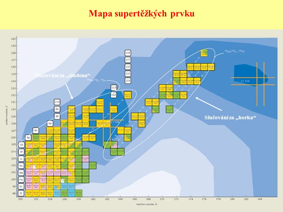 """Mapa supertěžkých prvku Slučování za """"studena"""" Slučování za """"horka"""""""