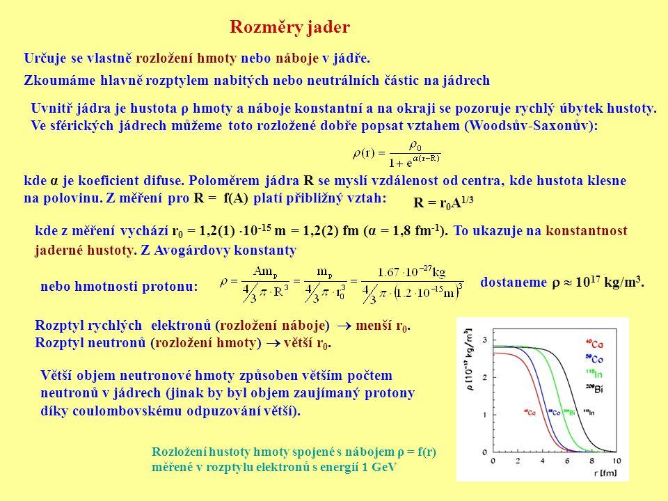 Rozměry jader Určuje se vlastně rozložení hmoty nebo náboje v jádře. Zkoumáme hlavně rozptylem nabitých nebo neutrálních částic na jádrech Uvnitř jádr