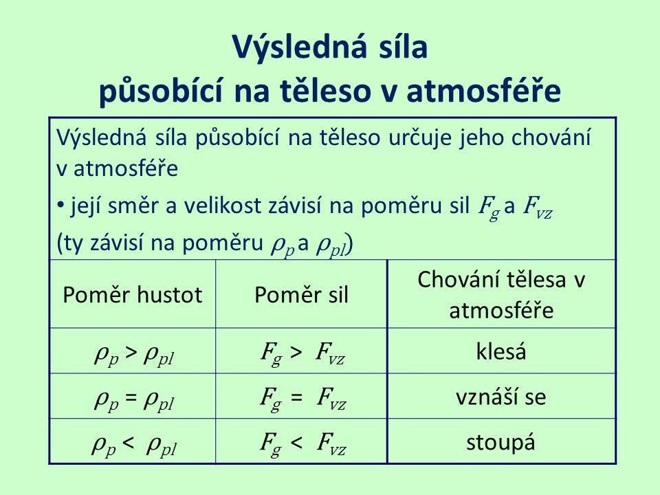 Výsledná síla působící na těleso v atmosféře Výsledná síla působící na těleso určuje jeho chování v atmosféře její směr a velikost závisí na poměru sil F g a F vz (ty závisí na poměru ρ p a ρ pl ) Poměr hustotPoměr sil Chování tělesa v atmosféře ρ p > ρ pl F g > F vz klesá ρ p = ρ pl F g = F vz vznáší se ρ p < ρ pl F g < F vz stoupá