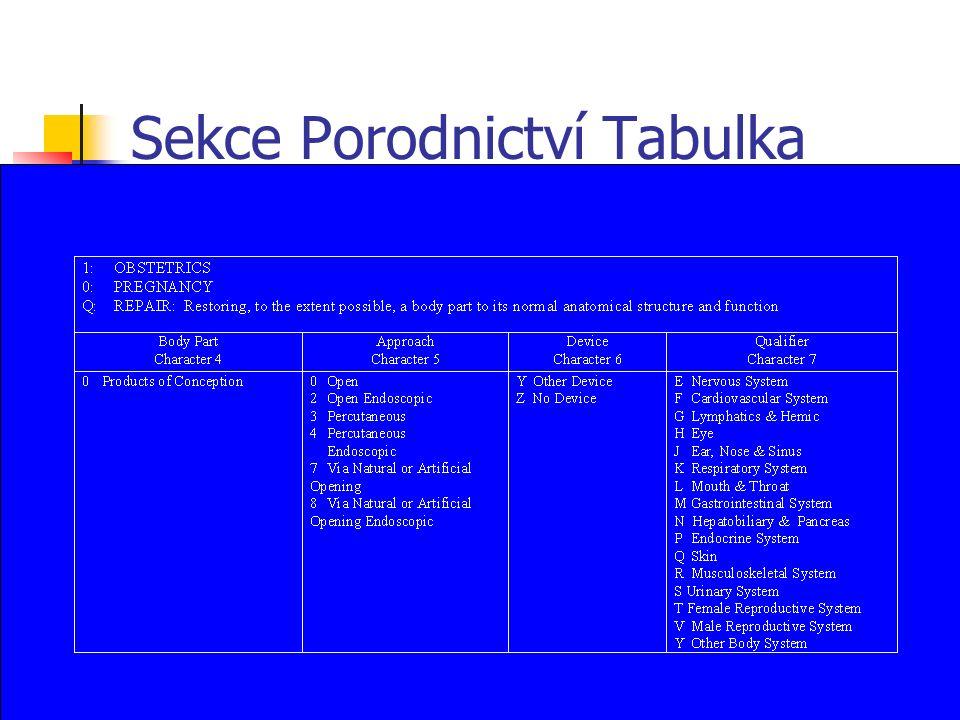 Sekce Porodnictví Tabulka