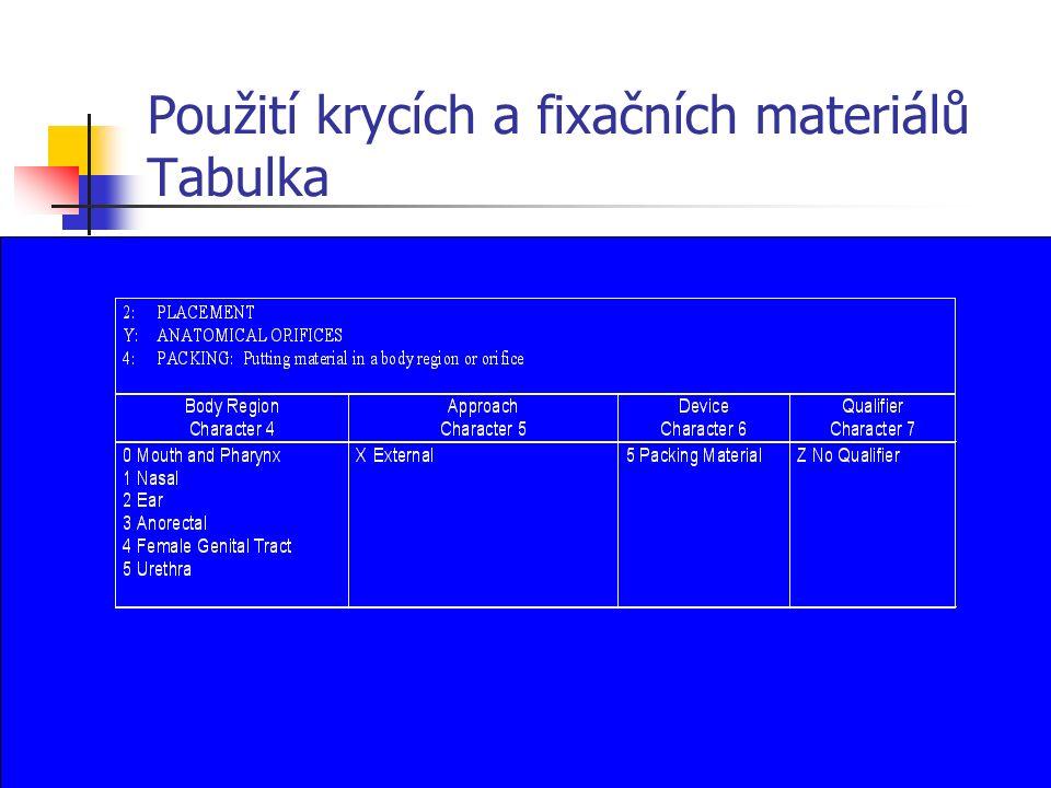 Použití krycích a fixačních materiálů Tabulka