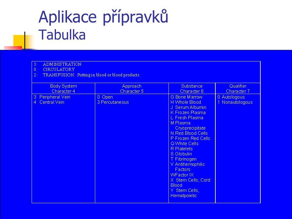 Aplikace přípravků Tabulka