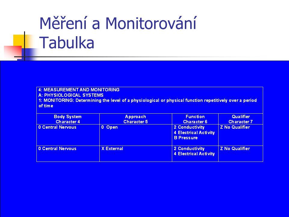 Měření a Monitorování Tabulka