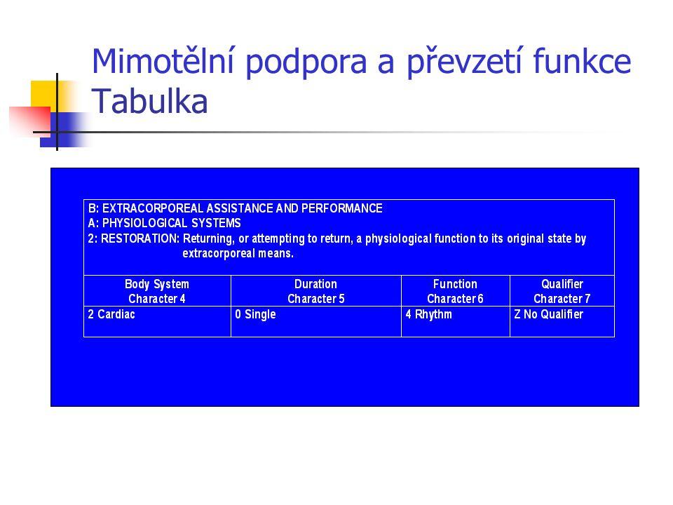 Mimotělní podpora a převzetí funkce Tabulka
